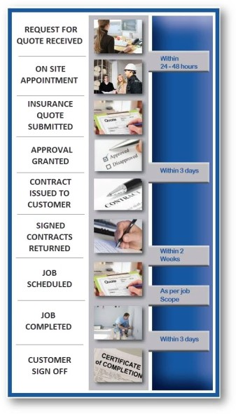 Insurance Project Management